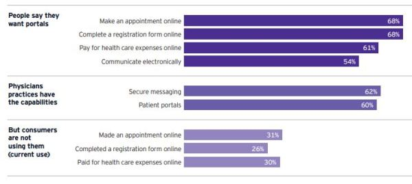 Do We Really Want Patient Portals?